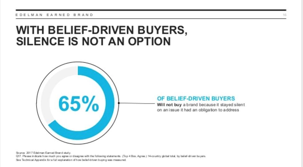 Edelman Earned Brand Trust Report, Belief-driven buyers